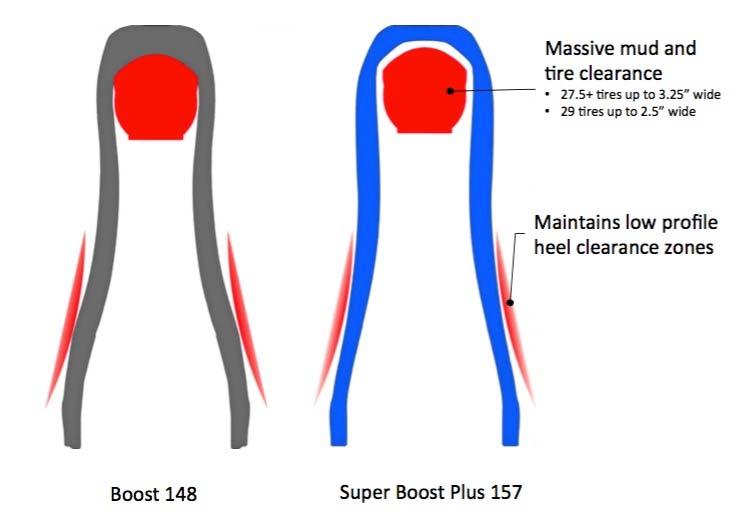 super-boost-plus-157-vs-boost-148
